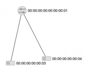 fl_ip_prefix_match_topo